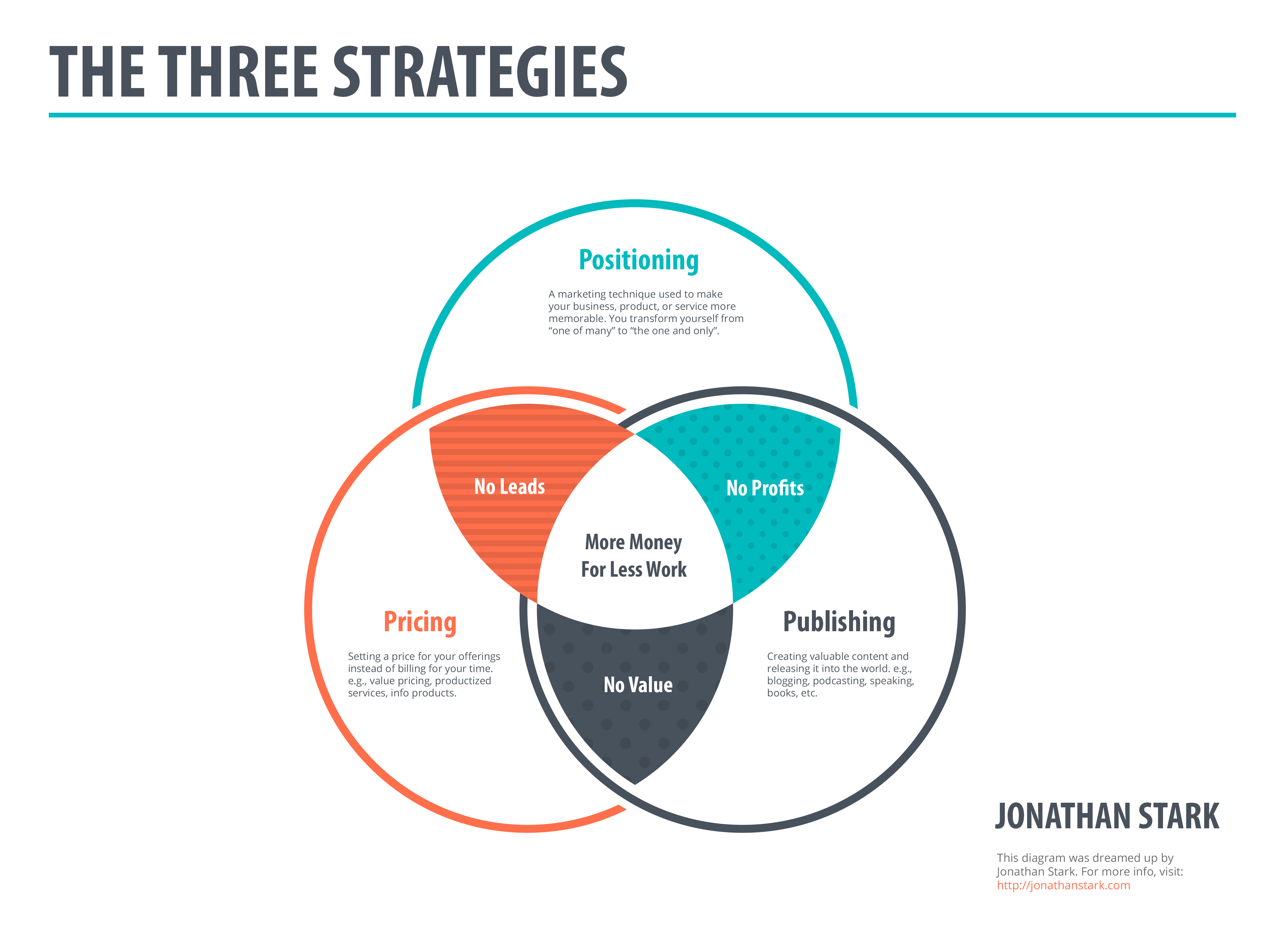 The Three Strategies by Jonathan Stark